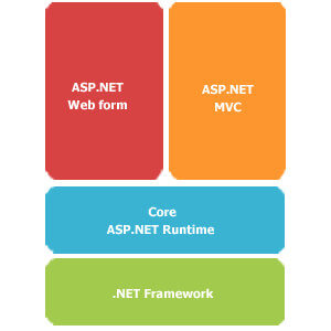 Sviluppo Microsoft Web Based: ASP.NET MVC o ASP.NET Web Forms ?